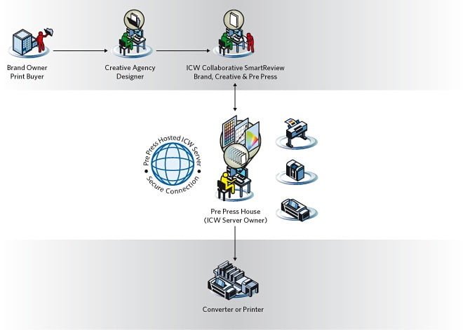 ICW Partner Chain Image